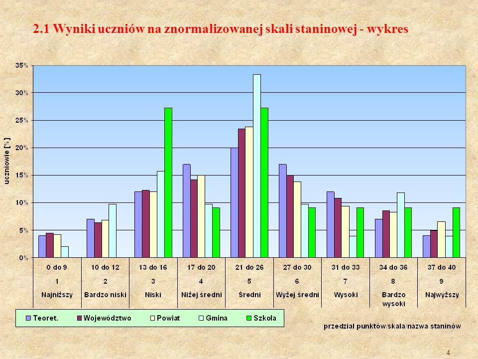 4 2.1 Wyniki uczniów na znormalizowanej skali staninowej - wykres
