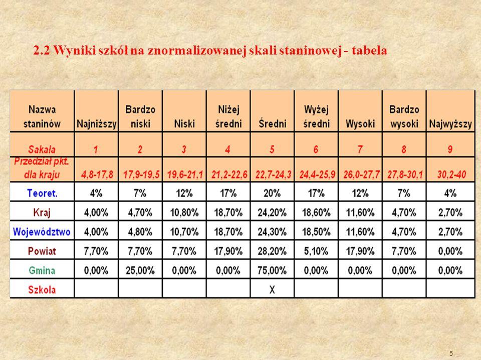 5 2.2 Wyniki szkół na znormalizowanej skali staninowej - tabela