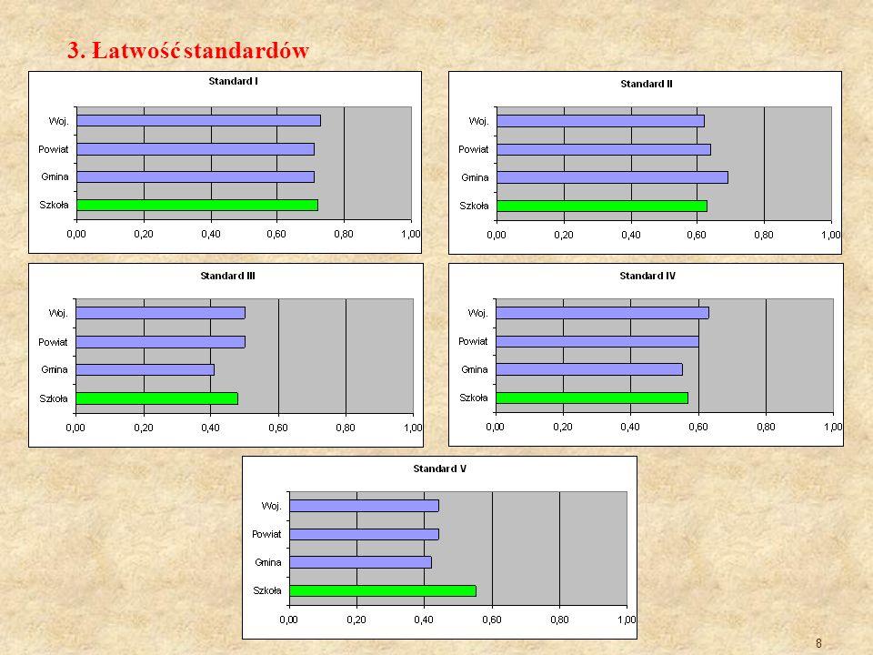 8 3. Łatwość standardów