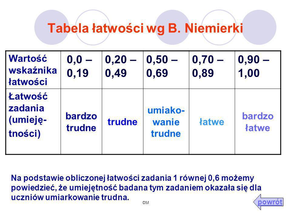 ©M Tabela łatwości wg B. Niemierki Wartość wskaźnika łatwości 0,0 – 0,19 0,20 – 0,49 0,50 – 0,69 0,70 – 0,89 0,90 – 1,00 Łatwość zadania (umieję- tnoś
