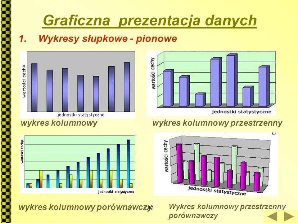 ©M Graficzna prezentacja danych 1.Wykresy słupkowe - pionowe wykres kolumnowywykres kolumnowy przestrzenny wykres kolumnowy porównawczy Wykres kolumno