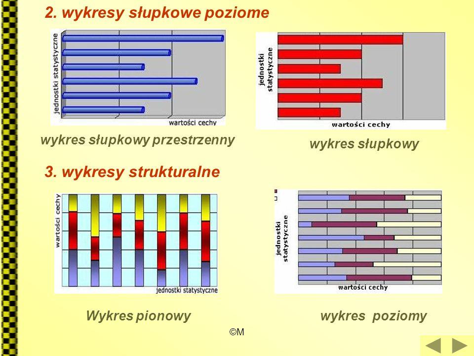 ©M 2. wykresy słupkowe poziome 3. wykresy strukturalne wykres słupkowy przestrzenny wykres słupkowy Wykres pionowywykres poziomy