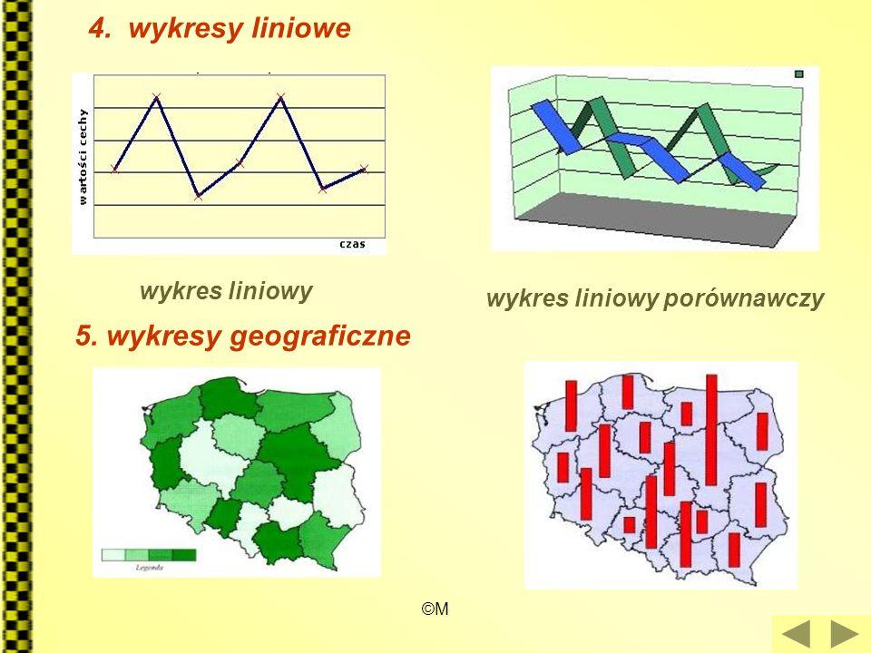 ©M 4. wykresy liniowe wykres liniowy wykres liniowy porównawczy 5. wykresy geograficzne