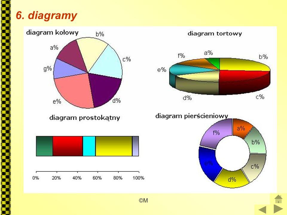 ©M 6. diagramy