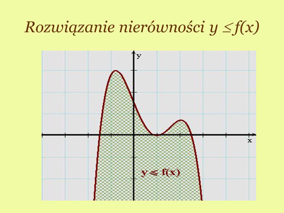 ©M Rozwiązanie nierówności y f(x)