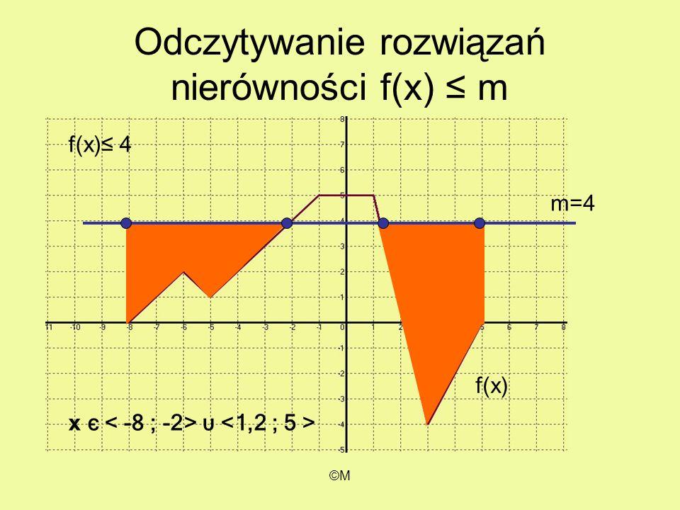 ©M Odczytywanie rozwiązań nierówności f(x) m m=4 f(x) 4 x є υ f(x)