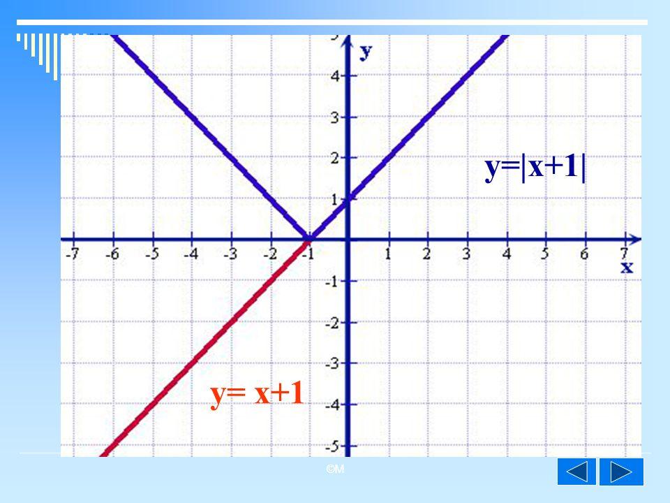 ©M y=|x+1| y= x+1