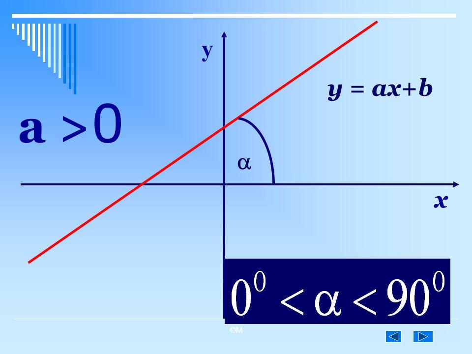 ©M y = ax+b a > 0 x y