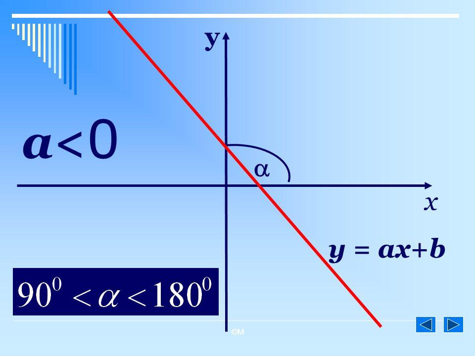 ©M y = ax+b a< 0 x y