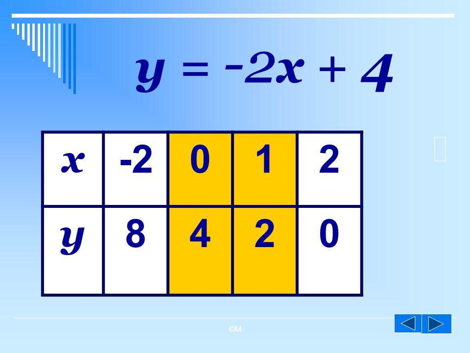 ©M y = -2 x + 4 x -2012 y 8420