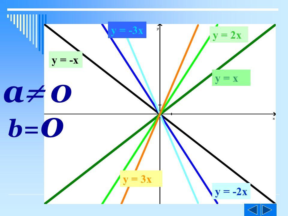 ©M y = x y = 2x y = 3x y = -3x y = -2x y = -x b= 0 a 0