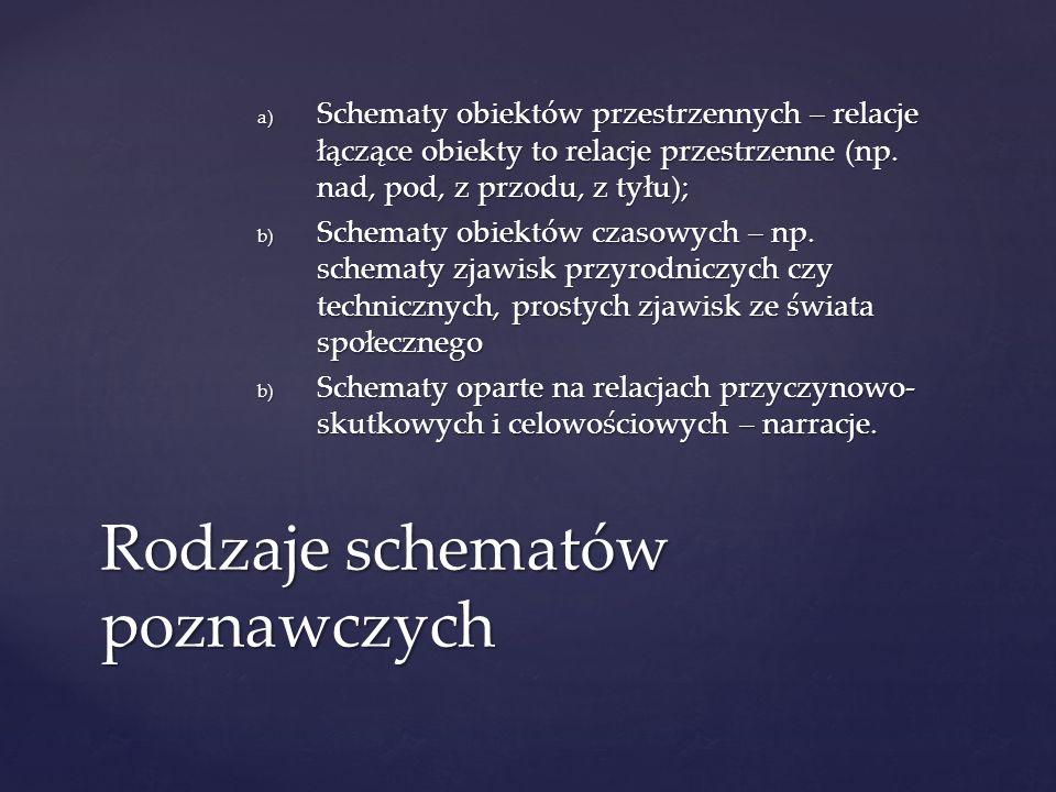 a) Schematy obiektów przestrzennych – relacje łączące obiekty to relacje przestrzenne (np. nad, pod, z przodu, z tyłu); b) Schematy obiektów czasowych