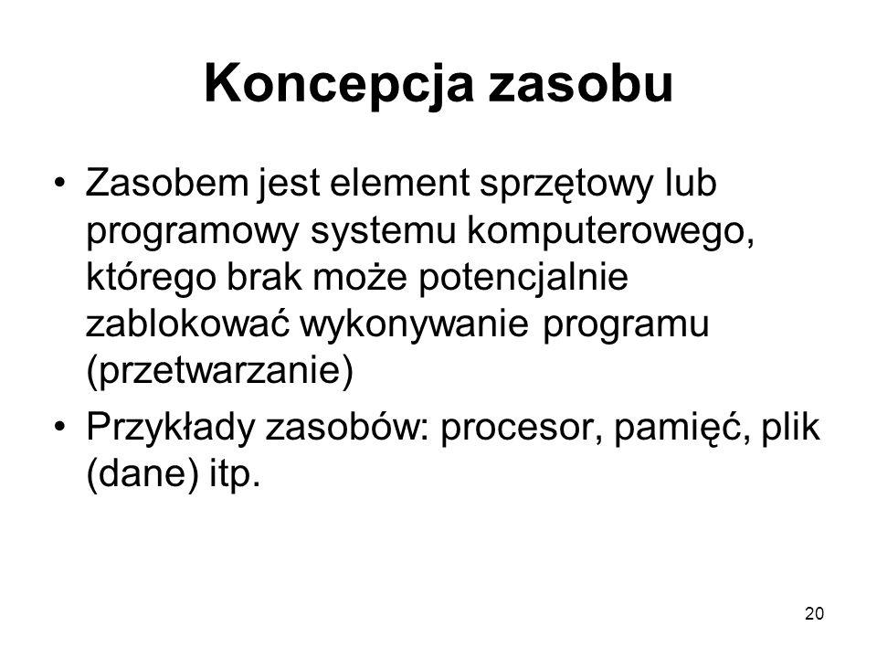 20 Koncepcja zasobu Zasobem jest element sprzętowy lub programowy systemu komputerowego, którego brak może potencjalnie zablokować wykonywanie program