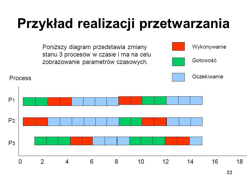 33 Przykład realizacji przetwarzania P3P3 P2P2 P1P1 024681012141618 Process Wykonywanie Gotowość Oczekiwanie Poniższy diagram przedstawia zmiany stanu