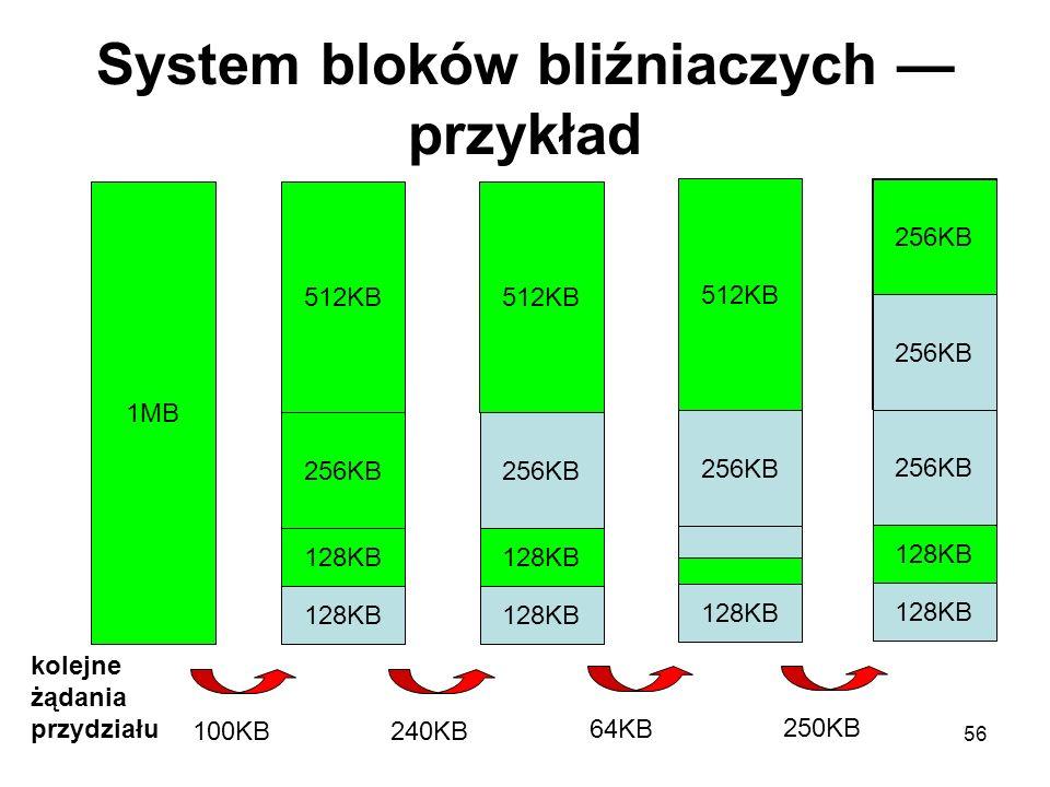 56 System bloków bliźniaczych przykład 1MB kolejne żądania przydziału 512KB 256KB 128KB 100KB 512KB 256KB 128KB 240KB 512KB 256KB 128KB 64KB 256KB 128