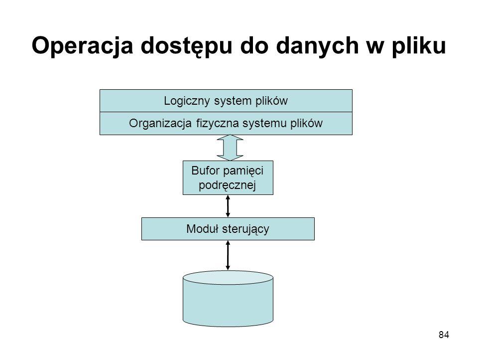 84 Operacja dostępu do danych w pliku Logiczny system plików Organizacja fizyczna systemu plików Bufor pamięci podręcznej Moduł sterujący