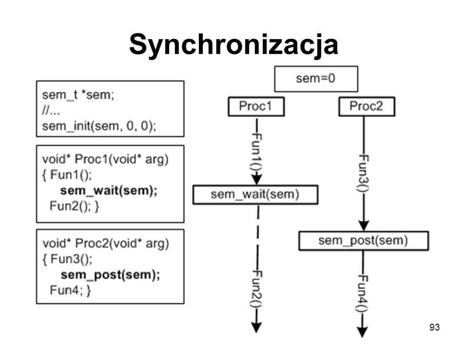 Synchronizacja 93
