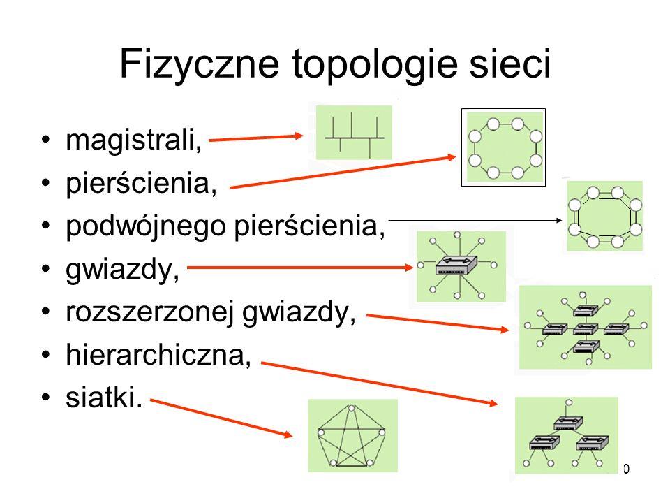 10 Fizyczne topologie sieci magistrali, pierścienia, podwójnego pierścienia, gwiazdy, rozszerzonej gwiazdy, hierarchiczna, siatki.