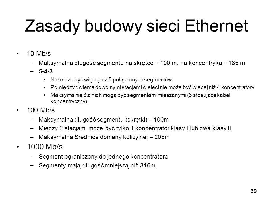 Zasady budowy sieci Ethernet 10 Mb/s –Maksymalna długość segmentu na skrętce – 100 m, na koncentryku – 185 m –5-4-3 Nie może być więcej niż 5 połączon