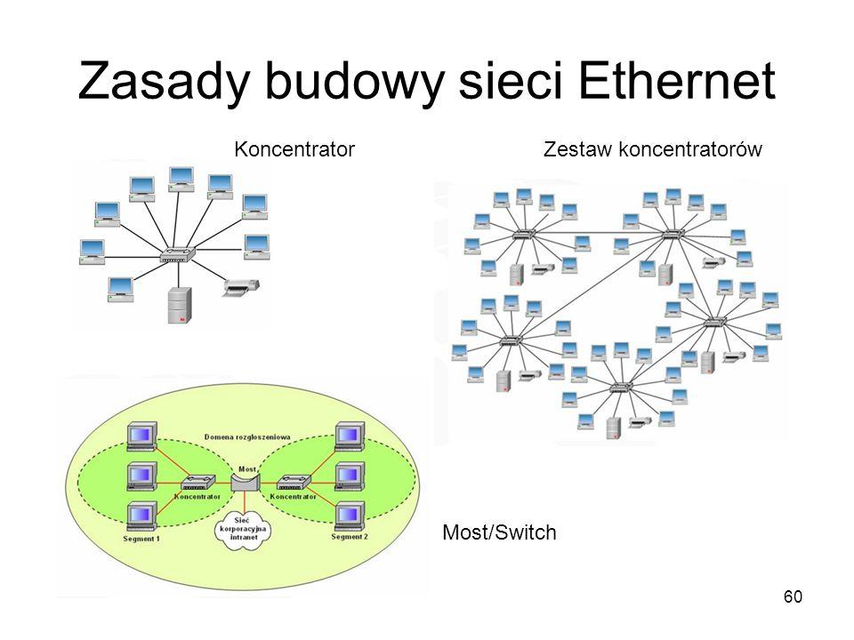 60 Zasady budowy sieci Ethernet KoncentratorZestaw koncentratorów Most/Switch