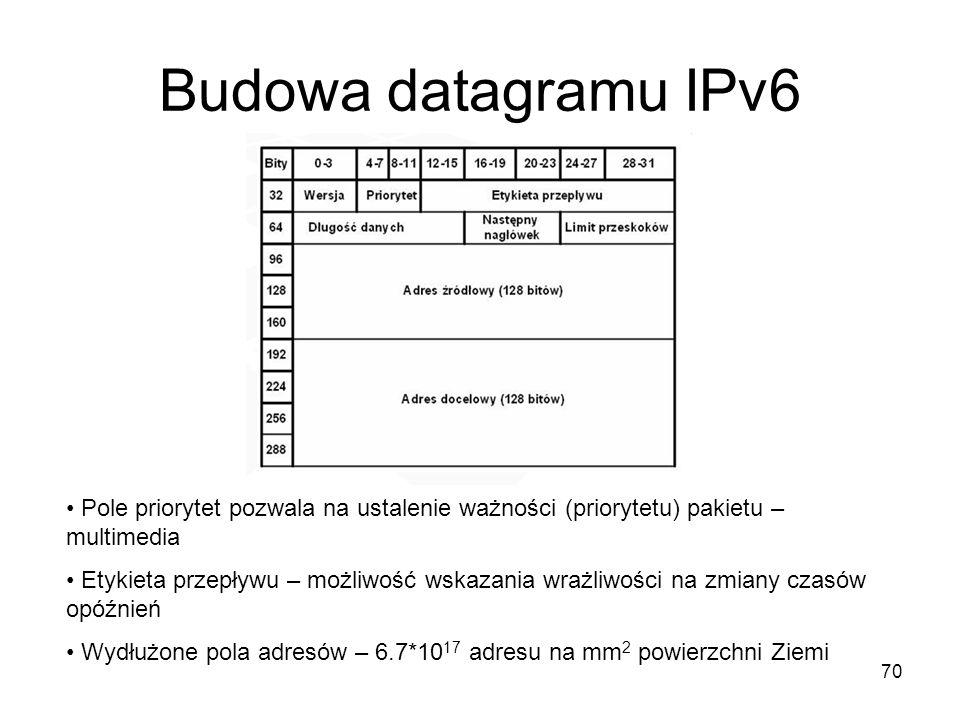 70 Budowa datagramu IPv6 Pole priorytet pozwala na ustalenie ważności (priorytetu) pakietu – multimedia Etykieta przepływu – możliwość wskazania wrażl