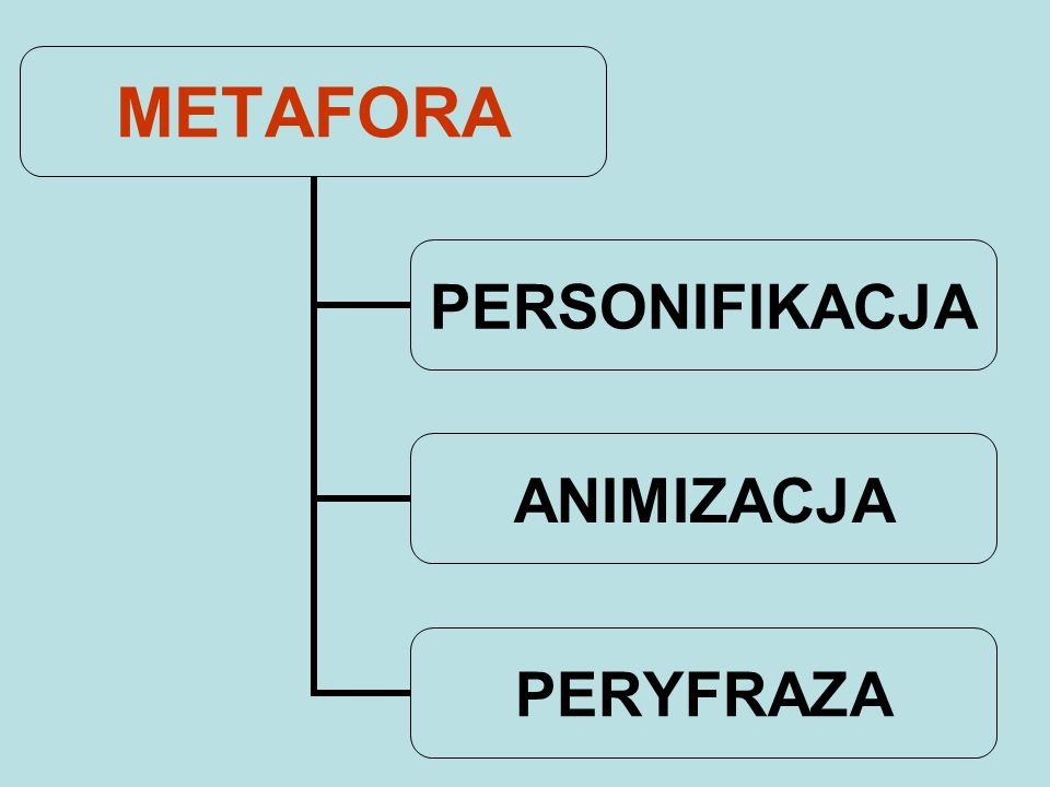 METAFORA PERSONIFIKACJA ANIMIZACJA PERYFRAZA