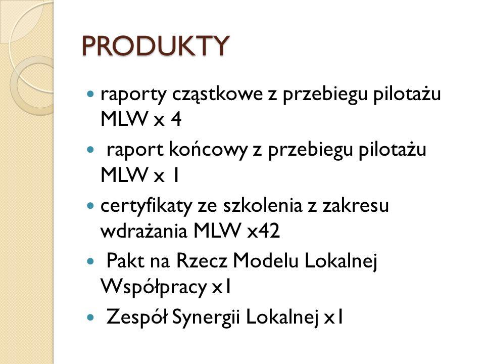 PRODUKTY raporty cząstkowe z przebiegu pilotażu MLW x 4 raport końcowy z przebiegu pilotażu MLW x 1 certyfikaty ze szkolenia z zakresu wdrażania MLW x42 Pakt na Rzecz Modelu Lokalnej Współpracy x1 Zespół Synergii Lokalnej x1