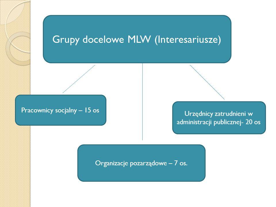 Grupy docelowe MLW (Interesariusze) Pracownicy socjalny – 15 os Organizacje pozarządowe – 7 os.