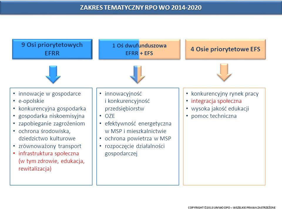 ZAKRES TEMATYCZNY RPO WO 2014-2020 COPYRIGHT © 2013 UMWO DPO – WSZELKIE PRAWA ZASTRZEŻONE 9 Osi priorytetowych EFRR 4 Osie priorytetowe EFS innowacje w gospodarce e-opolskie konkurencyjna gospodarka gospodarka niskoemisyjna zapobieganie zagrożeniom ochrona środowiska, dziedzictwo kulturowe zrównoważony transport infrastruktura społeczna (w tym zdrowie, edukacja, rewitalizacja) innowacyjność i konkurencyjność przedsiębiorstw OZE efektywność energetyczna w MSP i mieszkalnictwie ochrona powietrza w MSP rozpoczęcie działalności gospodarczej konkurencyjny rynek pracy integracja społeczna wysoka jakość edukacji pomoc techniczna 1 Oś dwufunduszowa EFRR + EFS 1 Oś dwufunduszowa EFRR + EFS