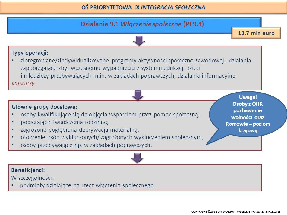 COPYRIGHT © 2013 UMWO DPO – WSZELKIE PRAWA ZASTRZEŻONE OŚ PRIORYTETOWA IX INTEGRACJA SPOŁECZNA Działanie 9.2 Dostęp do wysokiej jakości usług (PI 9.7) 37,5 mln euro Typy operacji: usługi zdrowotne, m.in.: badania diagnostyczne i programy zapobiegające chorobom cywilizacyjnym, kompleksowa opieka nad matką i dzieckiem, diagnostyka i leczenie chorób rozwojowych dzieci i niemowląt konkursy + system SWO (DZD + ROPS) usługi społeczne: m.in.: rozwój usług opiekuńczych, wsparcie rodziny oraz pieczy zastępczej, opieka środowiskowa i rodzinna osoby starszej, wsparcie usług w mieszkaniach chronionych system WUP/ SWO (DZD+ ROPS) Główne grupy docelowe: osoby kwalifikujące się do objęcia wsparciem przez pomoc społeczną i ich otoczenie, noworodki i dzieci w zakresie wczesnego wykrywania wad wrodzonych i szczepień ochronnych, matki (kobiety w ciąży i w okresie połogu), osoby sprawujące pieczę zastępczą oraz dzieci w niej umieszczone, osoby starsze i niepełnosprawne.