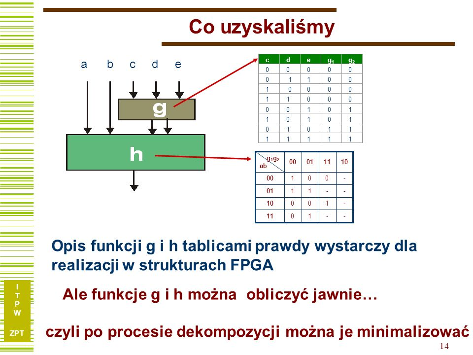 I T P W ZPT 13 Kodowanie kolumn – funkcja g cde ab 000001010011100101110111 001-01-010 01----11-- 10-0100-01 1101------ K0K1K2K3K4K5K6K7 g 1 g 2 ab 00