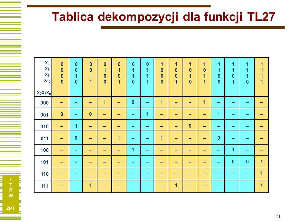 I T P W ZPT 20 Tablica dekompozycji dla funkcji TL27 00000000 00100010 00110011 01000100 01010101 01100110 01110111 10001000 10011001 10101010 1011101