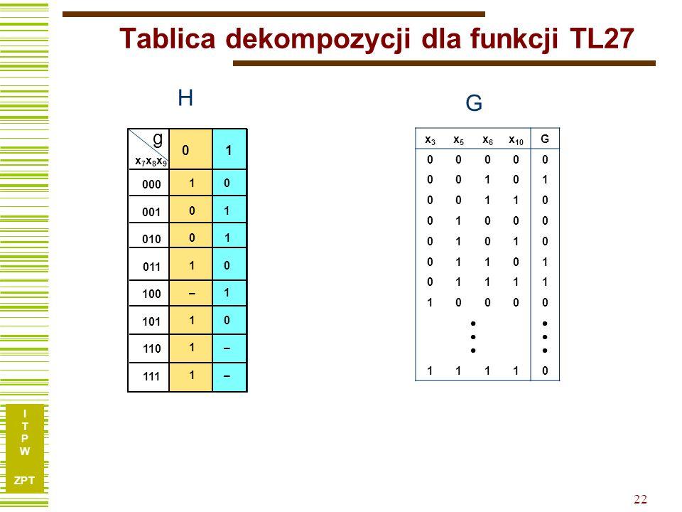 I T P W ZPT 21 Tablica dekompozycji dla funkcji TL27