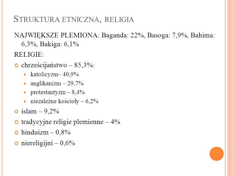 S TRUKTURA ETNICZNA, RELIGIA NAJWIĘKSZE PLEMIONA: Baganda: 22%, Basoga: 7,9%, Bahima: 6,3%, Bakiga: 6,1% RELIGIE: chrześcijaństwo – 85,3%: katolicyzm–