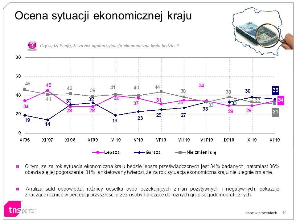 10 Ocena sytuacji ekonomicznej kraju dane w procentach O tym, że za rok sytuacja ekonomiczna kraju będzie lepsza przeświadczonych jest 34% badanych, n