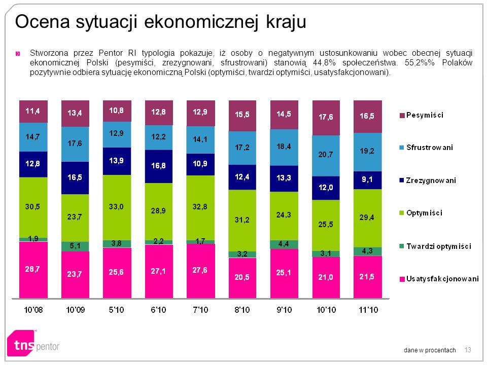 13 Ocena sytuacji ekonomicznej kraju dane w procentach Stworzona przez Pentor RI typologia pokazuje, iż osoby o negatywnym ustosunkowaniu wobec obecnej sytuacji ekonomicznej Polski (pesymiści, zrezygnowani, sfrustrowani) stanowią 44,8% społeczeństwa.
