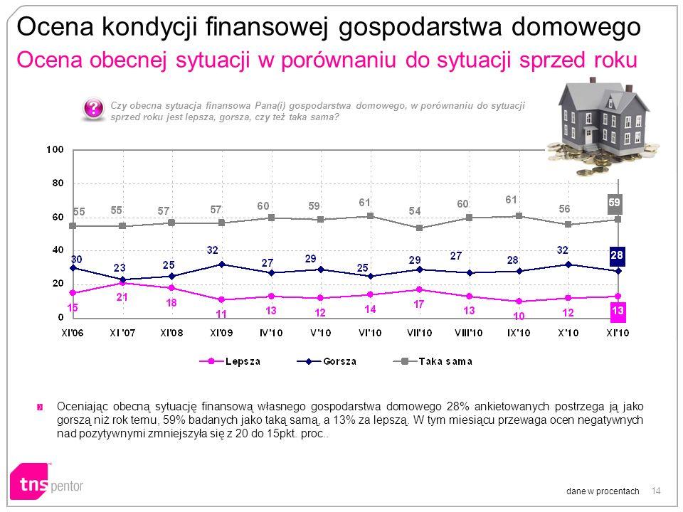 14 Ocena kondycji finansowej gospodarstwa domowego Ocena obecnej sytuacji w porównaniu do sytuacji sprzed roku dane w procentach Czy obecna sytuacja f