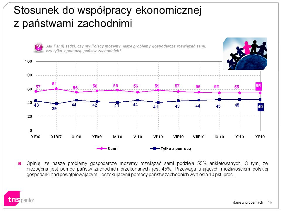 16 Stosunek do współpracy ekonomicznej z państwami zachodnimi dane w procentach Opinię, że nasze problemy gospodarcze możemy rozwiązać sami podziela 5