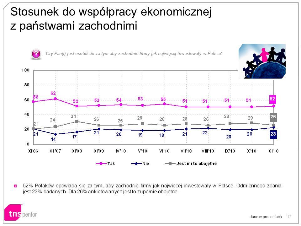 17 Stosunek do współpracy ekonomicznej z państwami zachodnimi Czy Pan(i) jest osobiście za tym aby zachodnie firmy jak najwięcej inwestowały w Polsce.