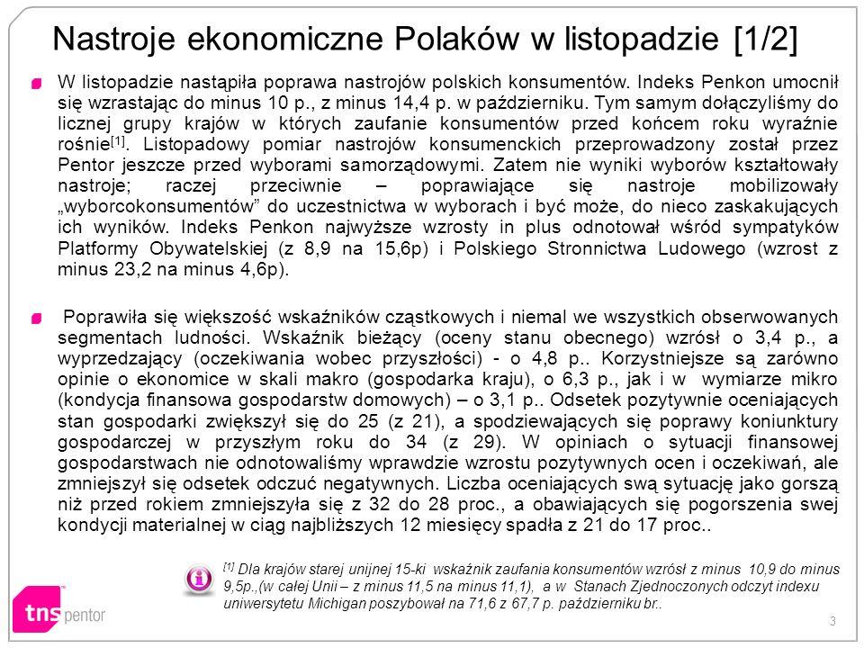 3 Nastroje ekonomiczne Polaków w listopadzie [1/2] W listopadzie nastąpiła poprawa nastrojów polskich konsumentów. Indeks Penkon umocnił się wzrastają