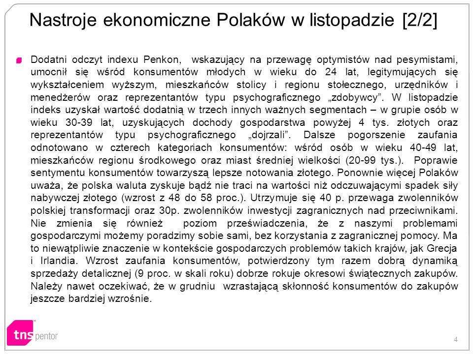 4 Nastroje ekonomiczne Polaków w listopadzie [2/2] Dodatni odczyt indexu Penkon, wskazujący na przewagę optymistów nad pesymistami, umocnił się wśród konsumentów młodych w wieku do 24 lat, legitymujących się wykształceniem wyższym, mieszkańców stolicy i regionu stołecznego, urzędników i menedżerów oraz reprezentantów typu psychograficznego zdobywcy.