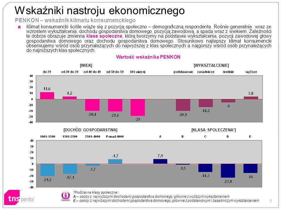 7 PENKON – wskaźnik klimatu konsumenckiego [WIEK][WYKSZTAŁCENIE] [DOCHÓD GOSPODARSTWA][KLASA SPOLECZENA*] Wartość wskaźnika PENKON *Podział na klasy s