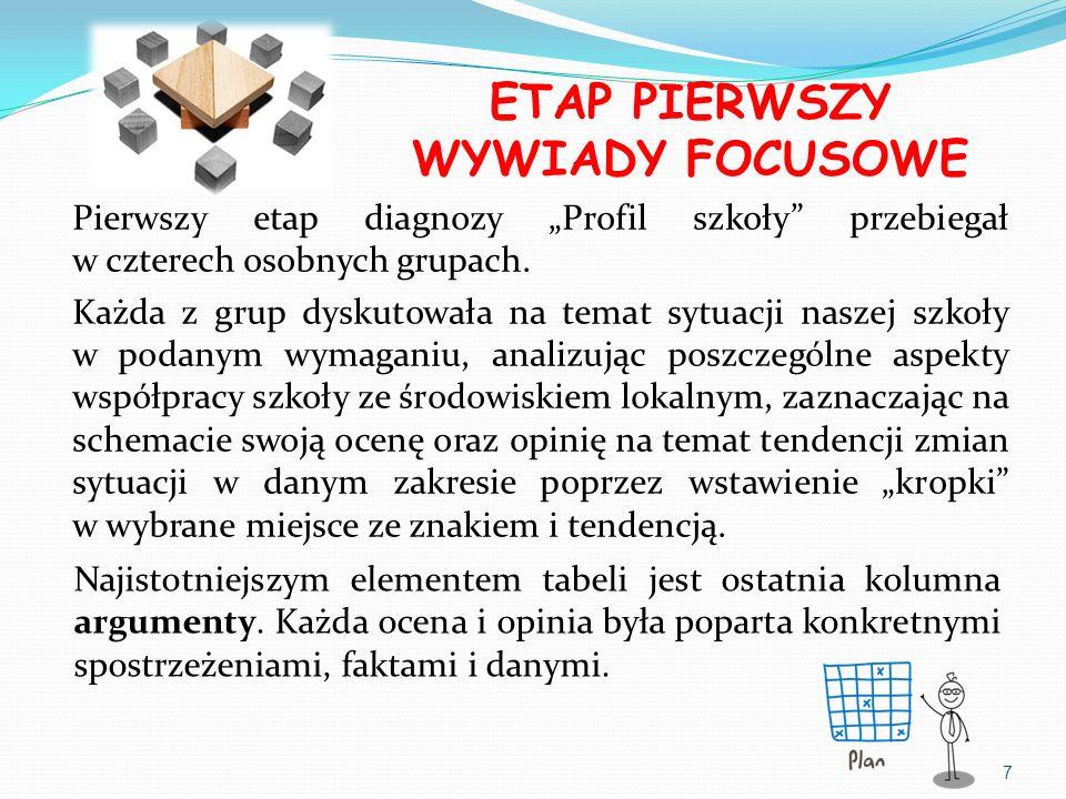 ETAP PIERWSZY WYWIADY FOCUSOWE Pierwszy etap diagnozy Profil szkoły przebiegał w czterech osobnych grupach. Każda z grup dyskutowała na temat sytuacji