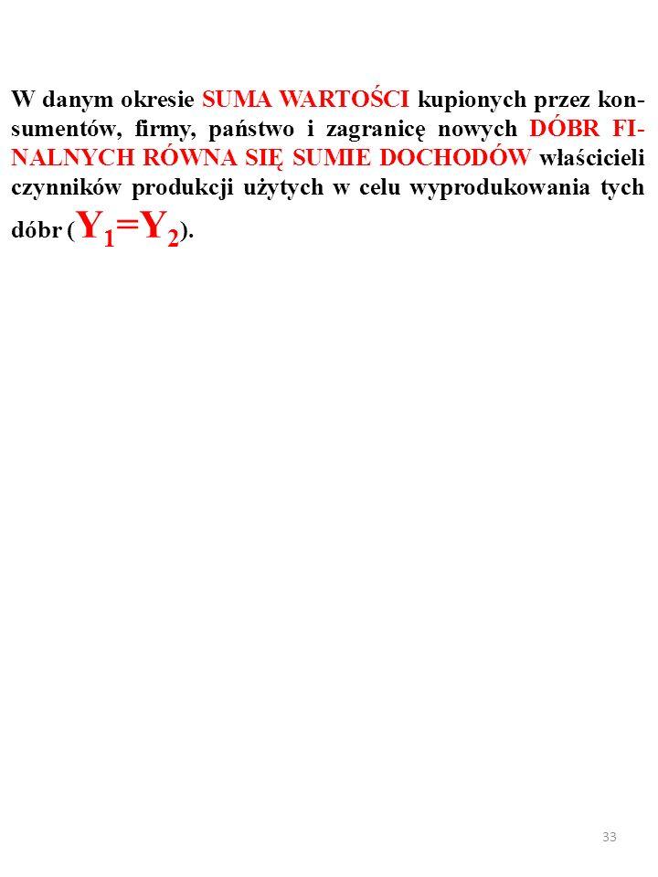32 A oto metoda DOCHODOWA (ang. income approach) po- miaru PKB.