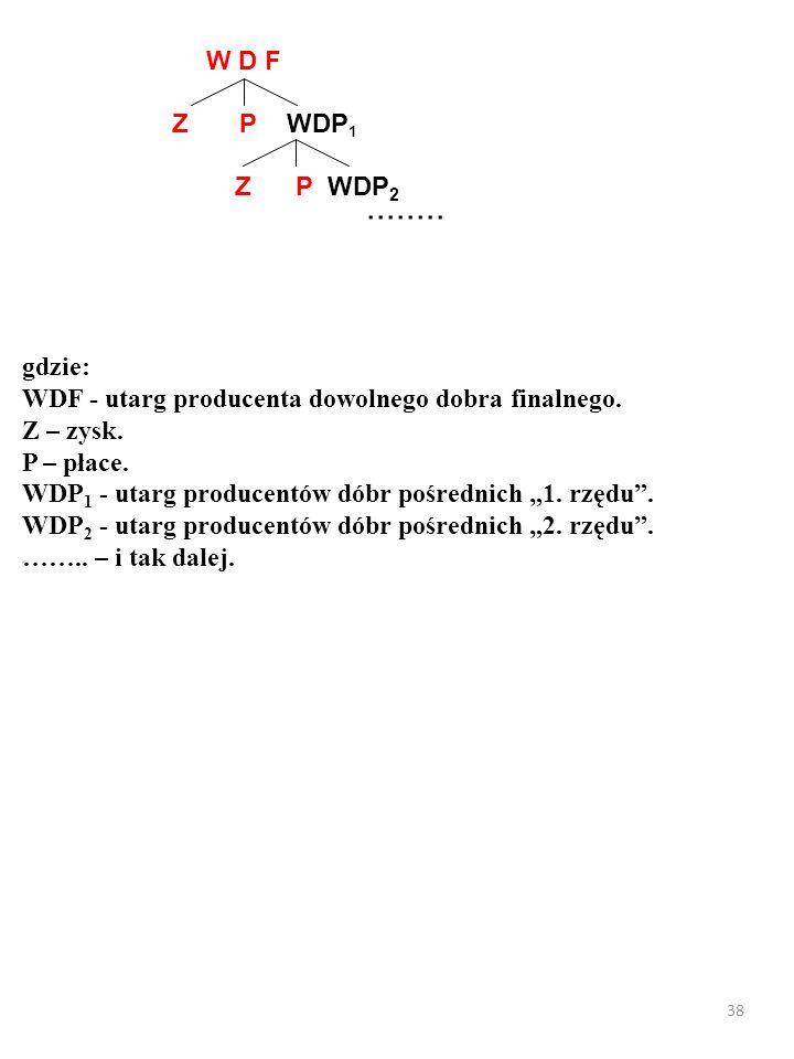 37 Jednak wartość dóbr pośrednich 1. rzędu (WDP 1 ) też składa się z: 1.