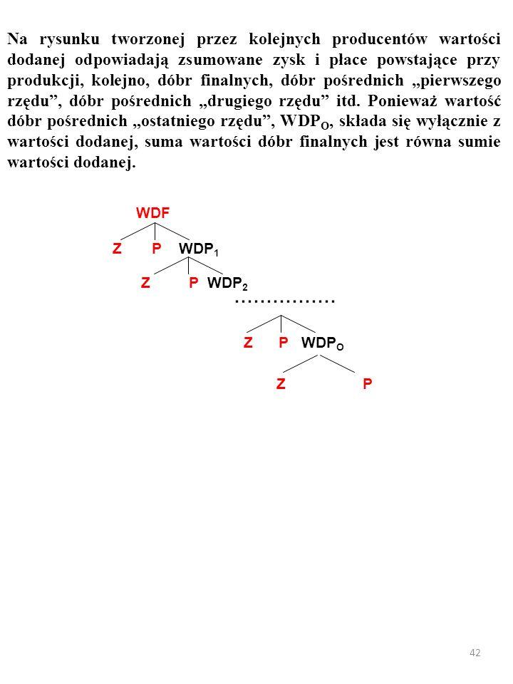 41 Jest jeszcze metoda PRODUKCYJNA (ang. production approach) liczenia PKB.
