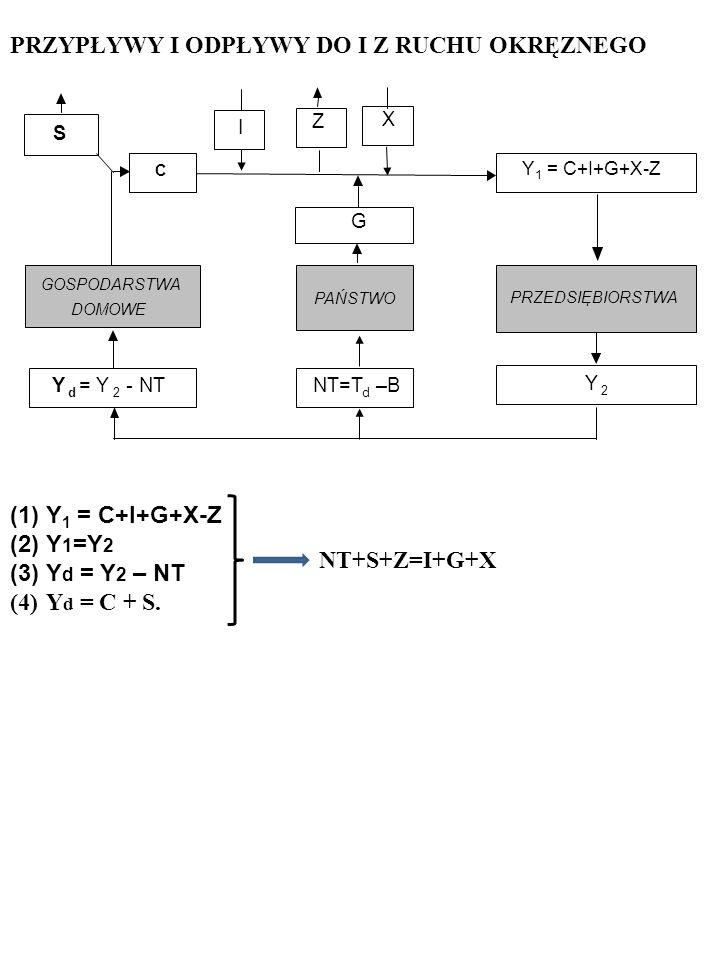 X I PRZEDSIĘBIORSTWA GOSPODARSTWA DOMOWE Y d = Y 2 - NT Y 2 PAŃSTWO G NT=T d –B Z S C Y 1 = C+I+G+X-Z PRZYPŁYWY I ODPŁYWY DO I Z RUCHU OKRĘZNEGO (1)Y 1 = C+I+G+X-Z (2)Y 1 =Y 2 (3)Y d = Y 2 – NT (4)Y d = C + S.