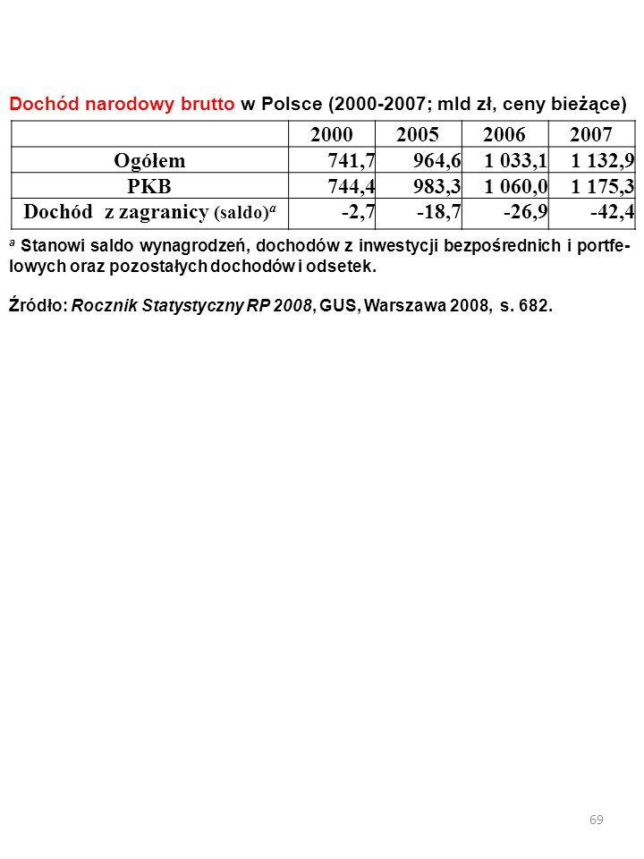 68 Saldo dochodów z tytułu wynagrodzenia naszych i obcych czynników produkcji