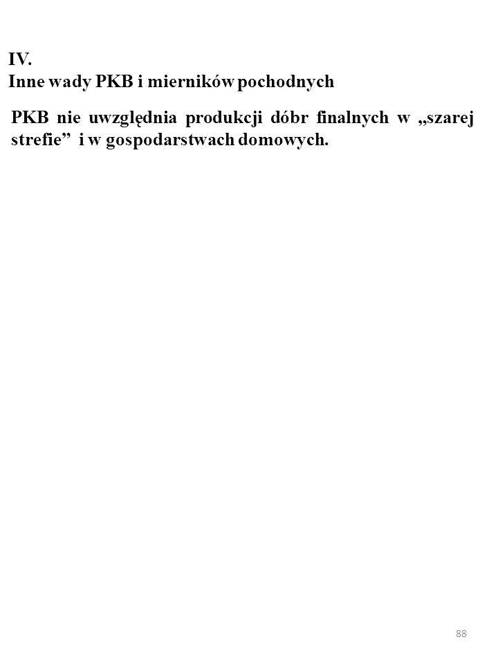 87 PKB per capita (USD, PPP) w różnych krajach, 2008 rok POLSKA – 17 675 Niemcy – 35 652 Rosja – 15 922 Białoruś – 12 291 Ukraina – 7 347 Czechy – 24 710 Słowacja – 22 081 USA – 45 489 Szwecja – 37 309 Norwegia – 58 390