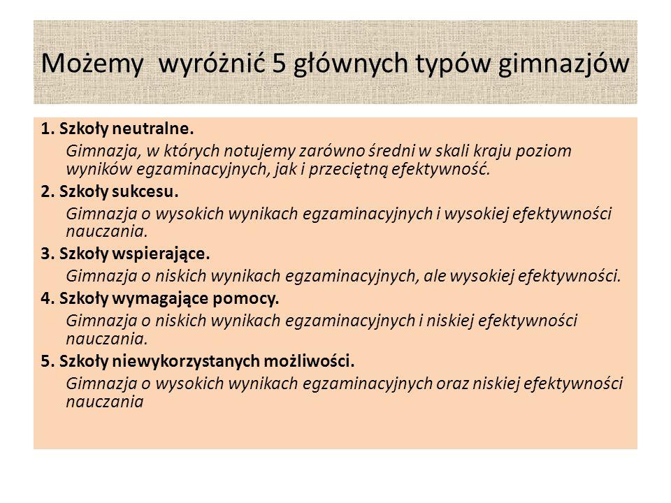 Możemy wyróżnić 5 głównych typów gimnazjów 1.Szkoły neutralne.